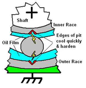 AEGIS Bearing Cross Section