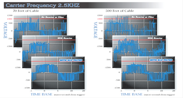 Carrier Frequency 2.5kHz