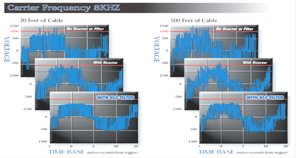 Carrier Frequency 8kHz